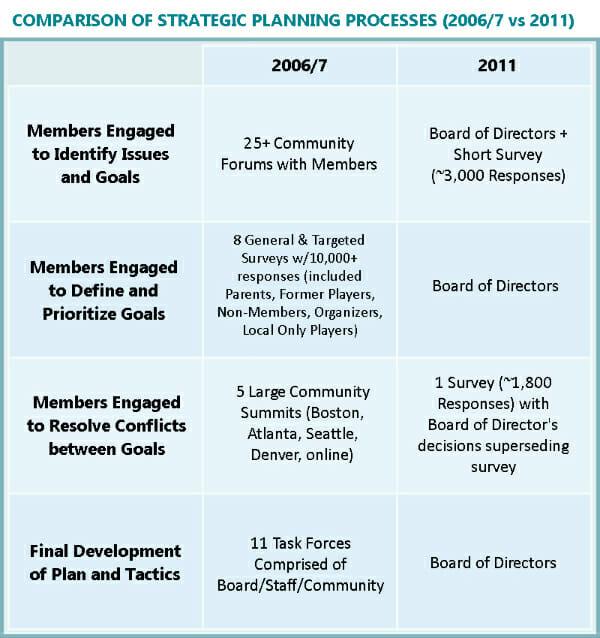 Comparison of Strategic Plans