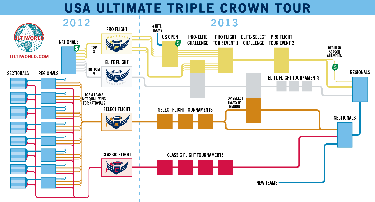 A flowchart of the USA Ultimate Triple Crown Tour structure.