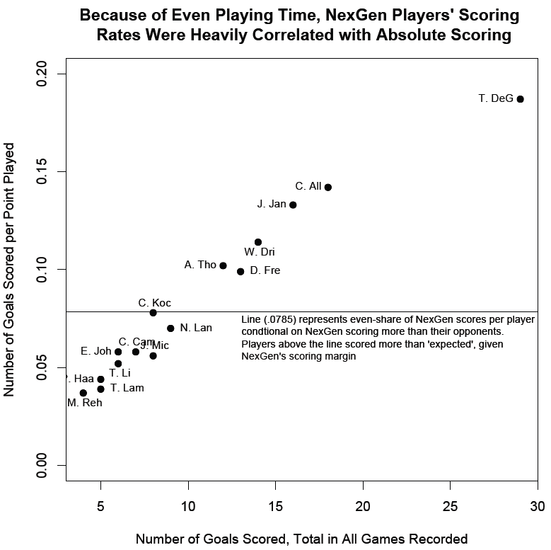 NexGen's scoring and scoring rate by player.