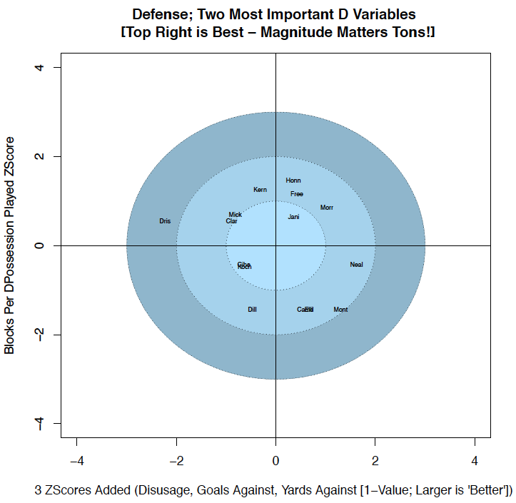 Defensive Variables Chart (Blocks & Goals Against/Yardage Allowed/Touches Allowed)