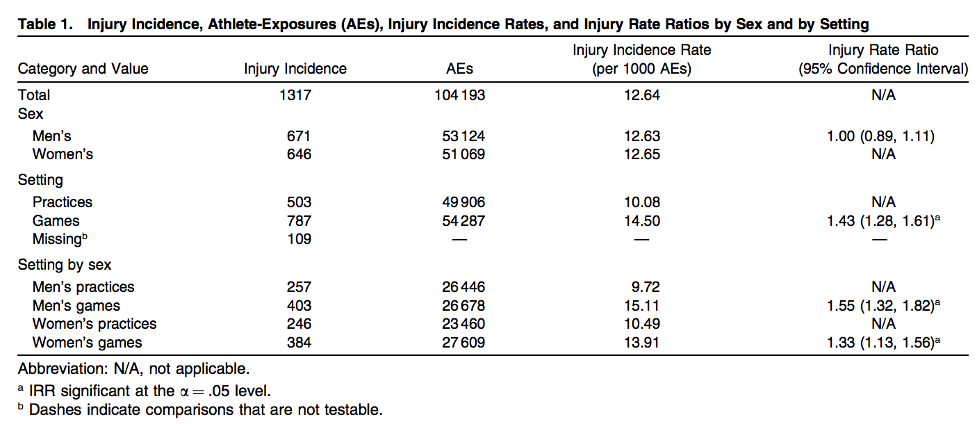 General Injury Rates per 1000 athletic instances.