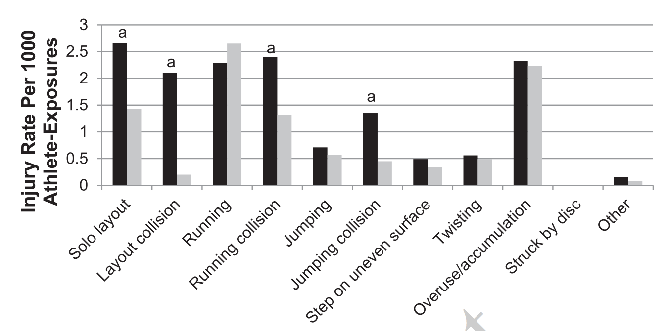 Injury Types for Male Players. Black bars indicate game injuries; grey bars indicate practice injuries.