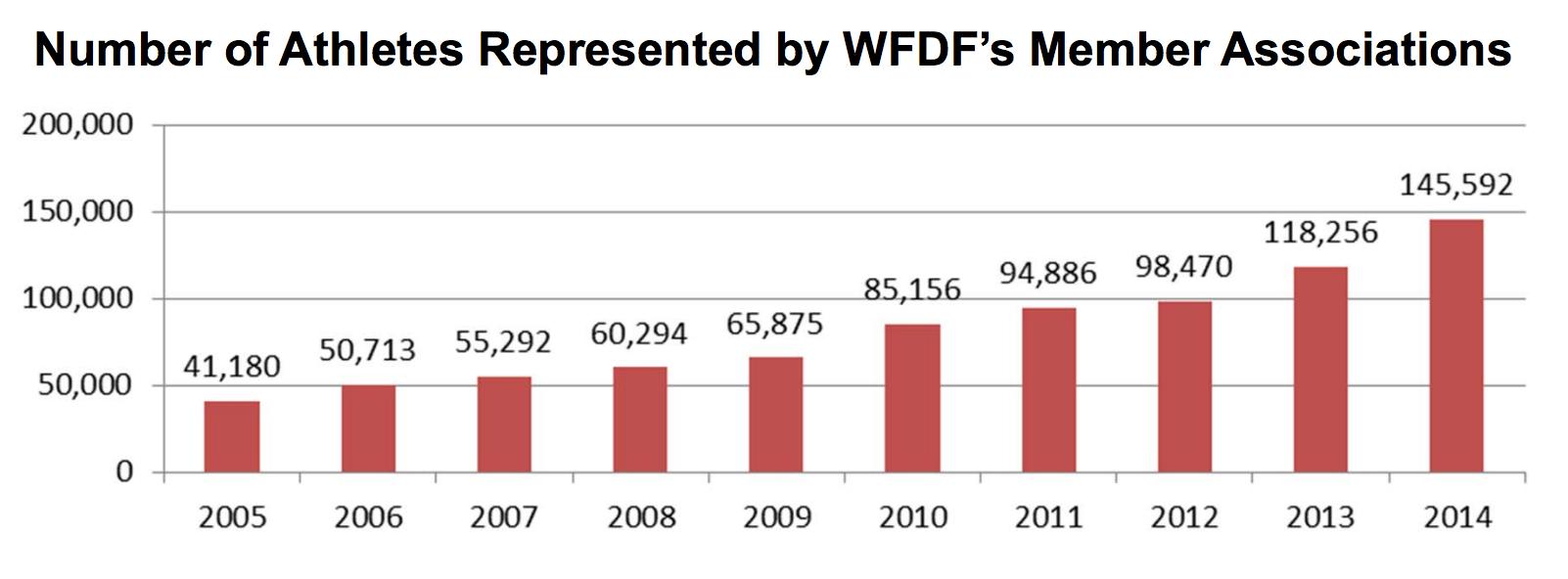 WFDF Membership Base
