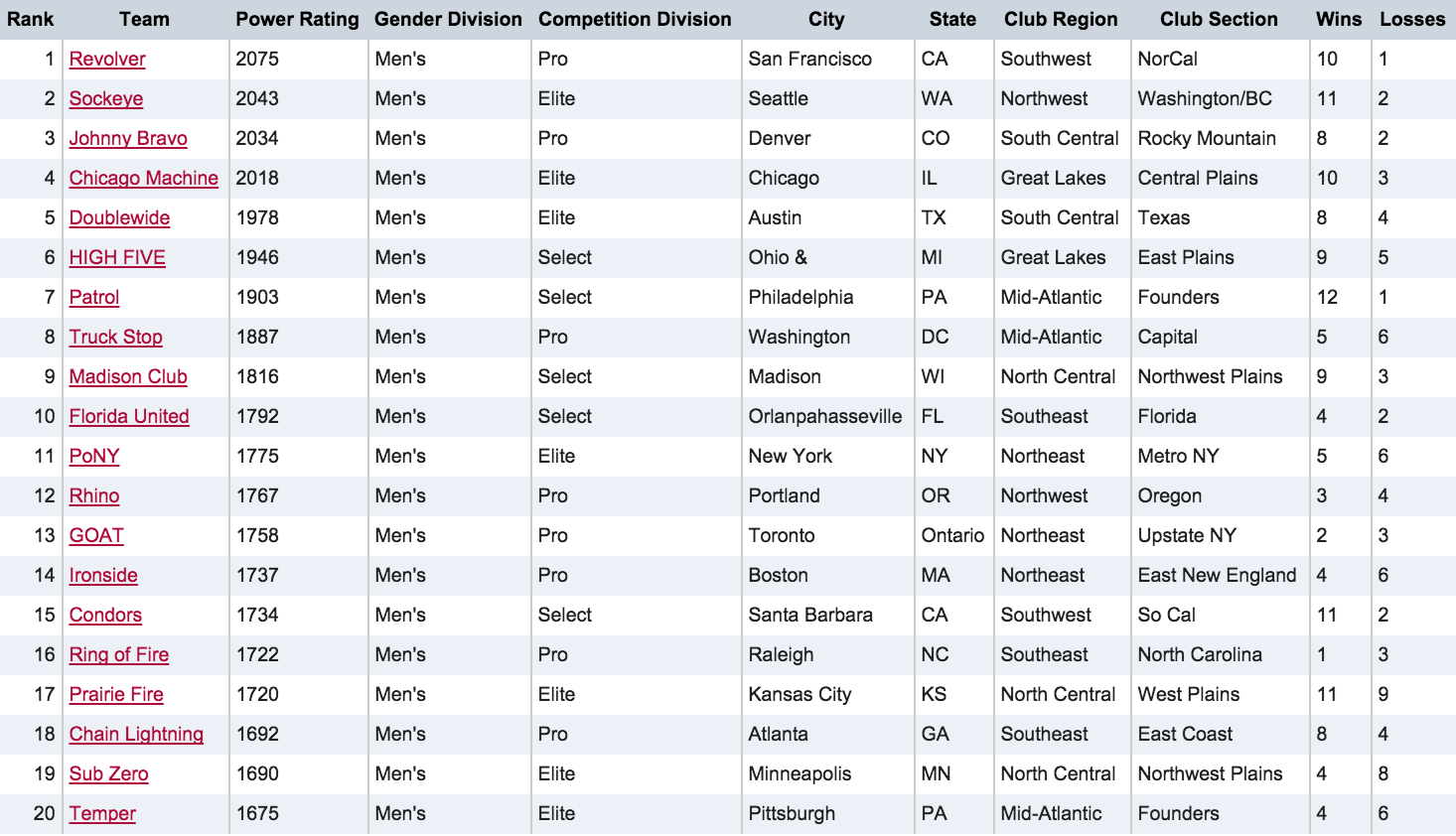 Men's Division Rankings - 8/19/15