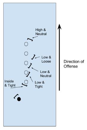 Kyle Defensive Positioning Fig 2