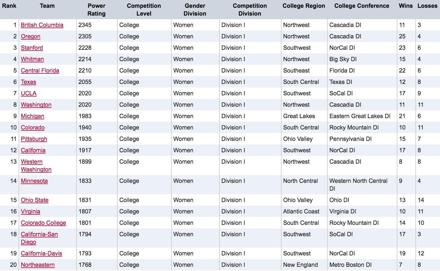 Usau Announces Final College Rankings Bid Allocation Ultiworld