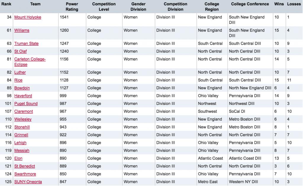 2016 USA Ultimate DIII Women's Final College Rankings