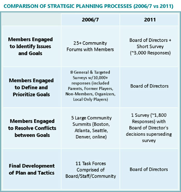 Comparison of Strategic Plans